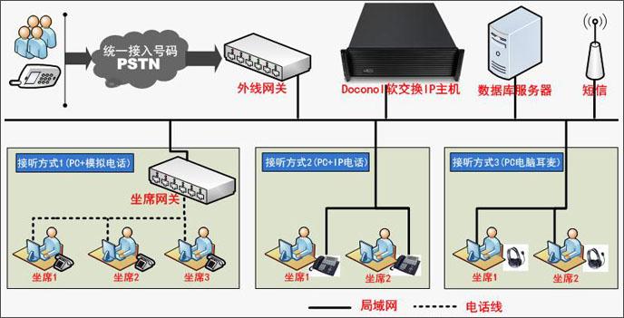道可诺ip呼叫中心系统架构---集中式