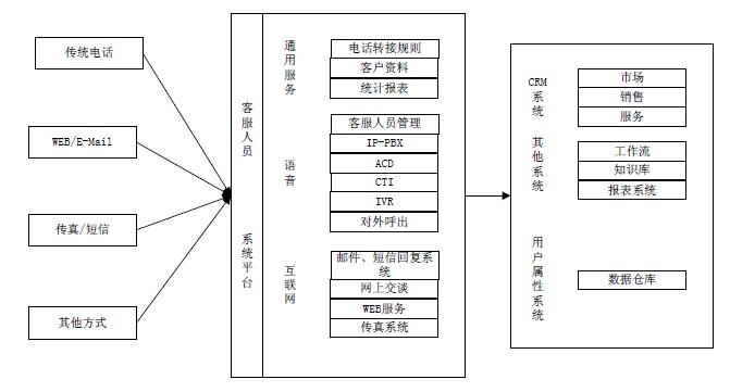 呼叫中心系统的体系结构